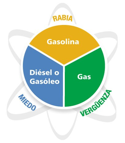 Dame más gasolina ~ Pasiones y triadas